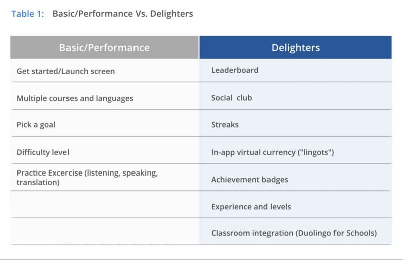 Разделение функций Duolingo на базовые/одномерные и привлекательные характеристики