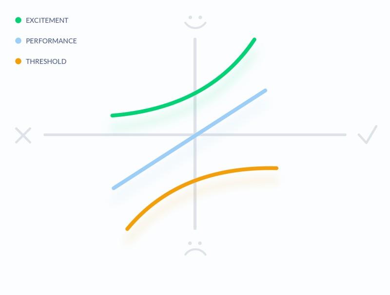 Приоритизация фич и характеристик с помощью модели Кано