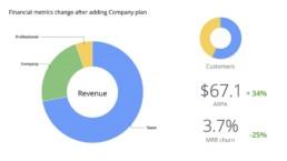 Как построить устойчивую бизнес-модель для b2b-компании на примере Miro