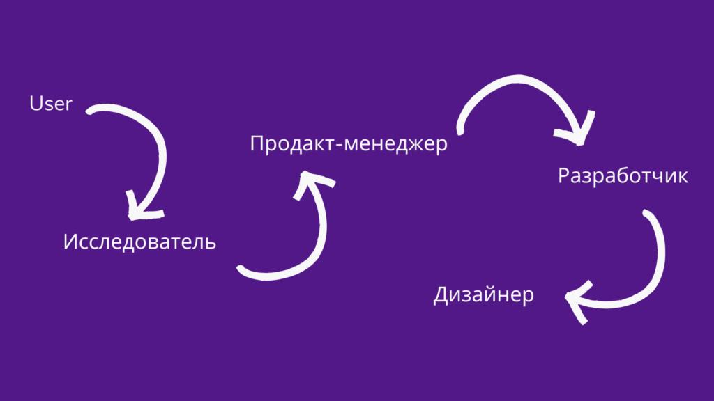Как искажается информация в команде — внедряем продуктовый подход