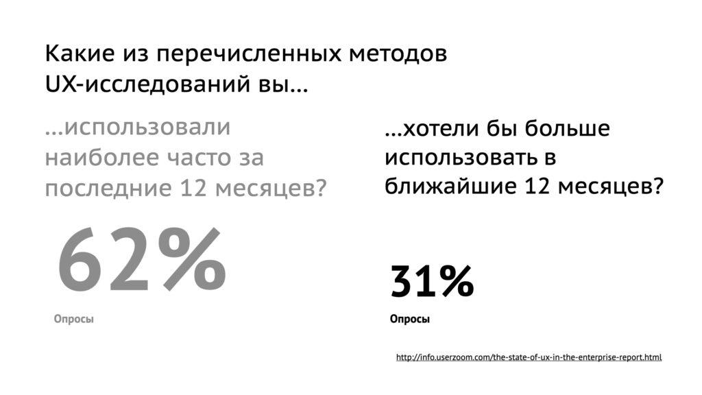 Популярность методов UX-исследований