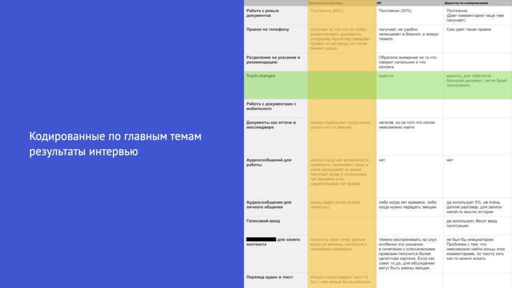 Кодирование по главным темам интервью (опросов)