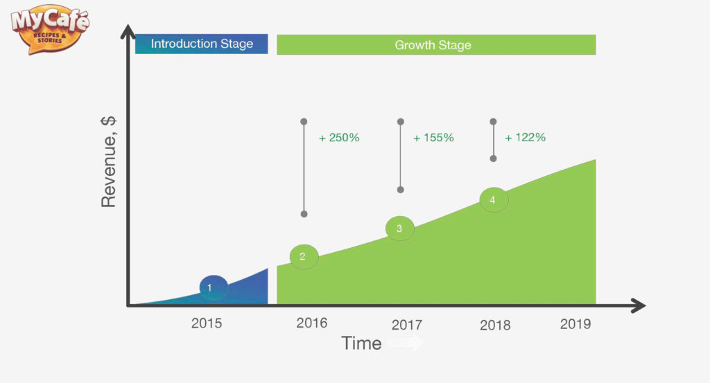 Анастасия Подоляк — Как создать маркетинговую и продуктовую стратегию для эффективного роста — График роста — ProductSense