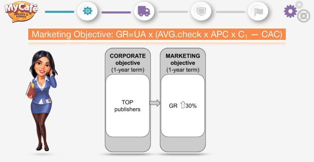 Анастасия Подоляк — Как создать маркетинговую и продуктовую стратегию для эффективного роста — Метрики для разных рынков — ProductSense