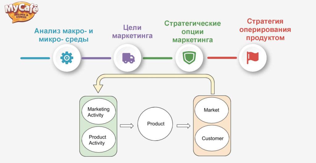 Анастасия Подоляк — Как создать маркетинговую и продуктовую стратегию для эффективного роста — Формирование маркетинговой стратегии — ProductSense