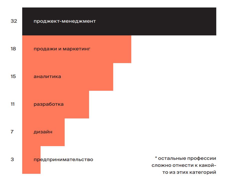 Исследование рынка менеджеров продуктов Анны Булдаковой, 2019 год