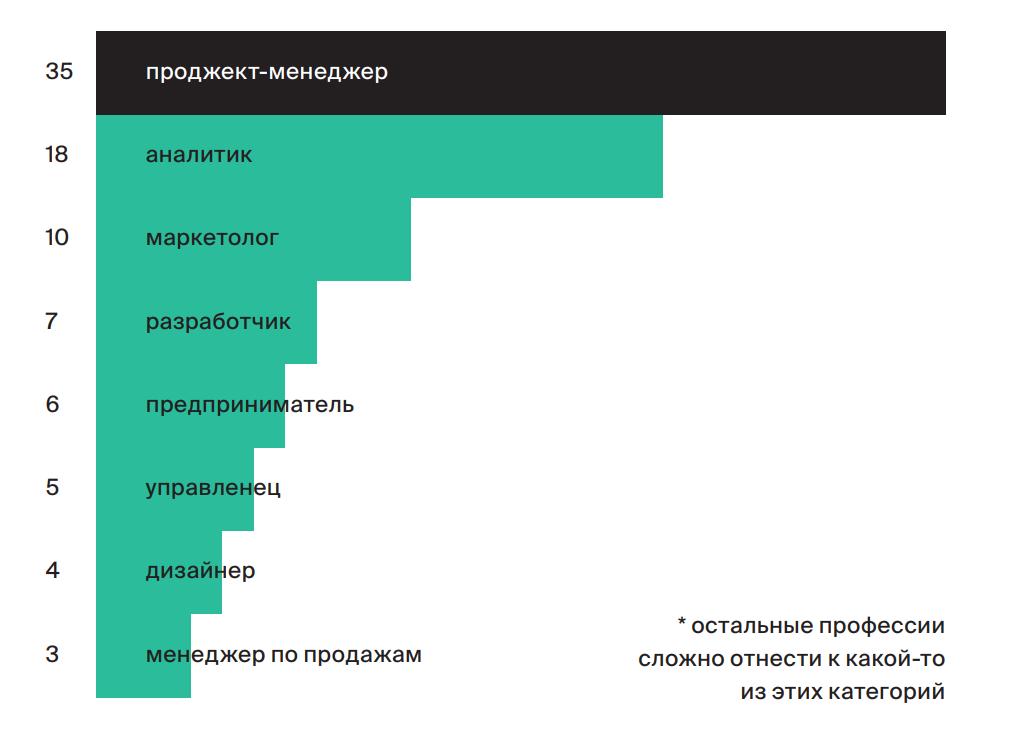 Исследование рынка менеджеров продуктов Анны Булдаковой, 2018 год