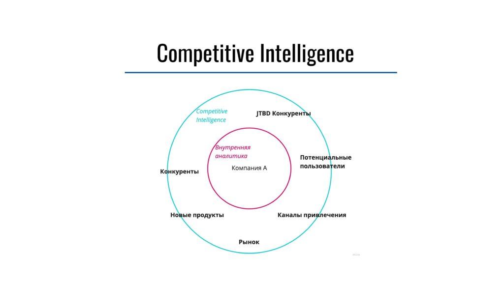 Василина Леушина. Что такое Competitive Intelligence и как его проводить? — Схема Competitive Intelligence — ProductSense