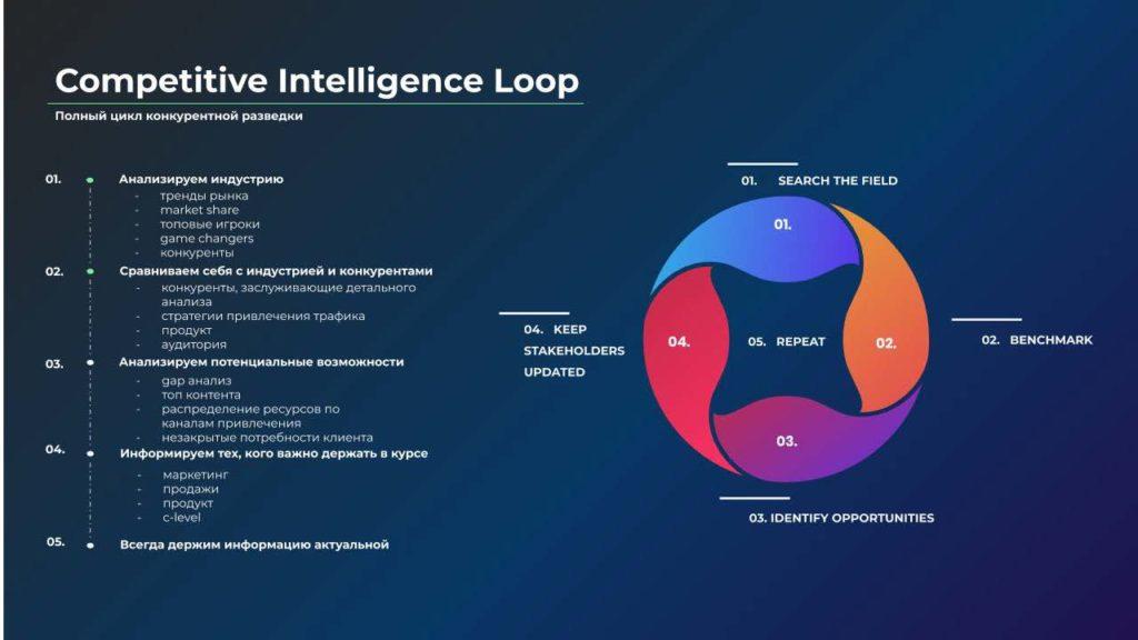 Василина Леушина. Что такое Competitive Intelligence и как его проводить? — Цикл Competitive Intelligence — ProductSense