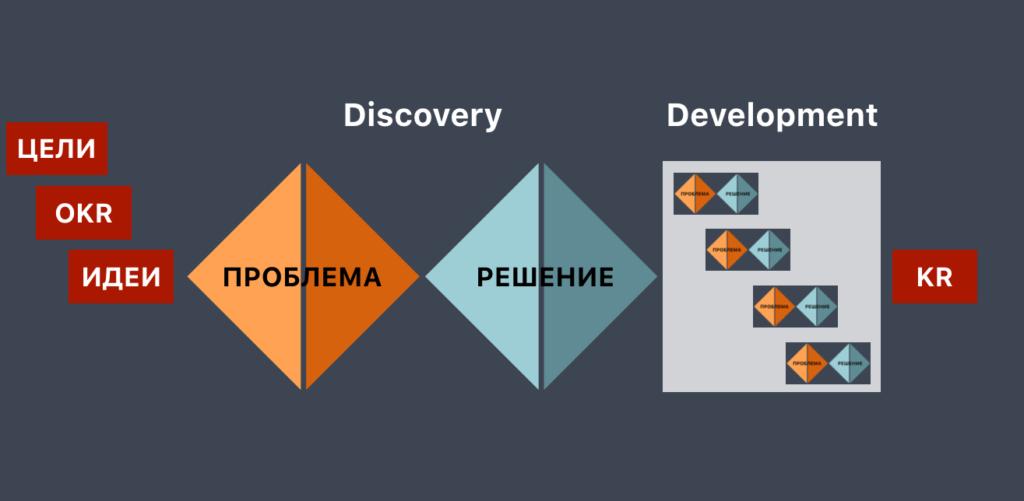 Михаил Правдин — Зачем Авито «облачные» UX-исследователи и как с ними работать — Метрика успеха discovery-команды — ProductSense