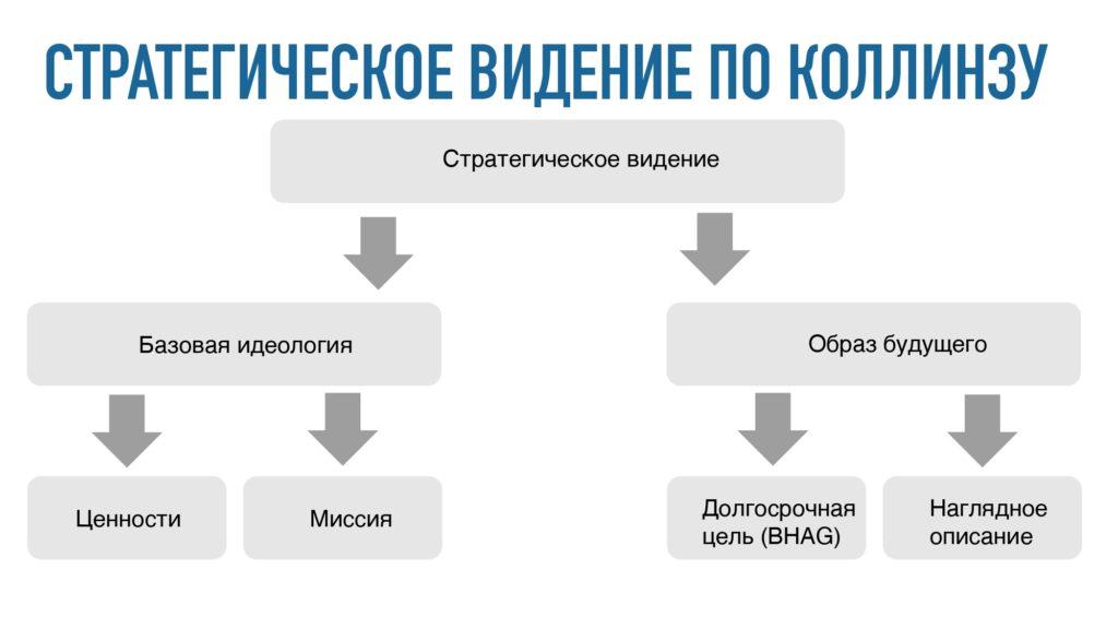 Продакт отвечает — Андрей Пуртов — Зачем компаниям нужны миссия и ключевые ценности, если их нельзя выразить в деньгах? — Стратегическое видение по Коллинзу— sense23.com — первое медиа по менеджменту продуктов