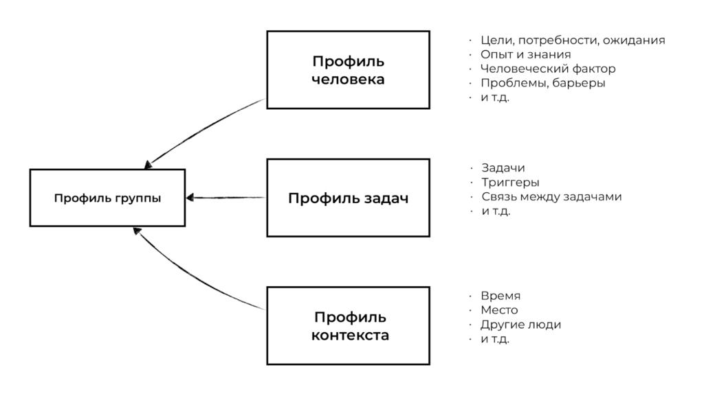 Сегментация на основе поведенческих переменных