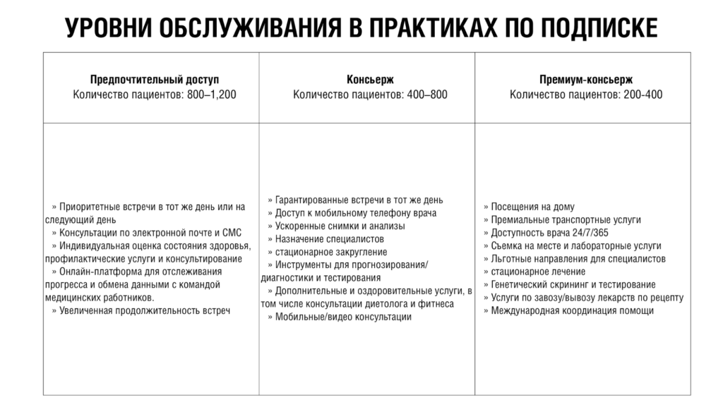 Продакт отвечает — Дмитрий Лазарев — Какие типы подписной модели существуют и чем они отличаются? — Тарифы врачей в США — sense23.com — первое медиа о менеджменте продуктов
