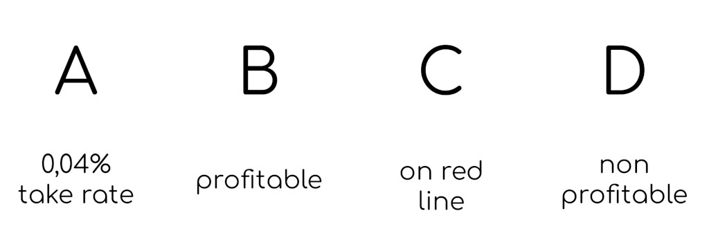 Никита Артемчук — Как маркетплейсу перейти с подписочной модели и зависимости от продавцов на внутреннюю рекламную систему и ценность для покупателей — Структура клиентов — sense23.com — первое медиа о менеджменте продуктов