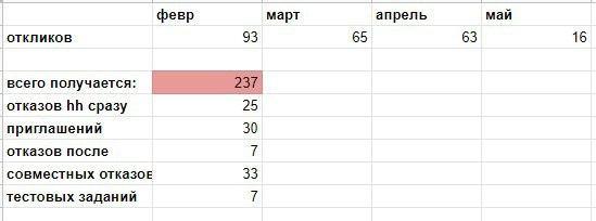 Статистика по откликам на резюме