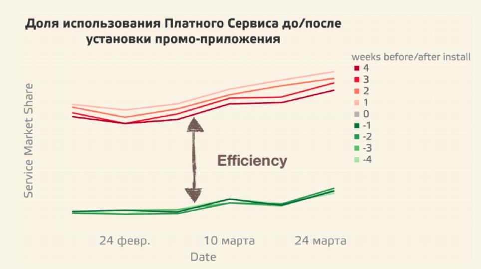 Елена Серегина — Зеленые линии — до установки приложения, красные — после