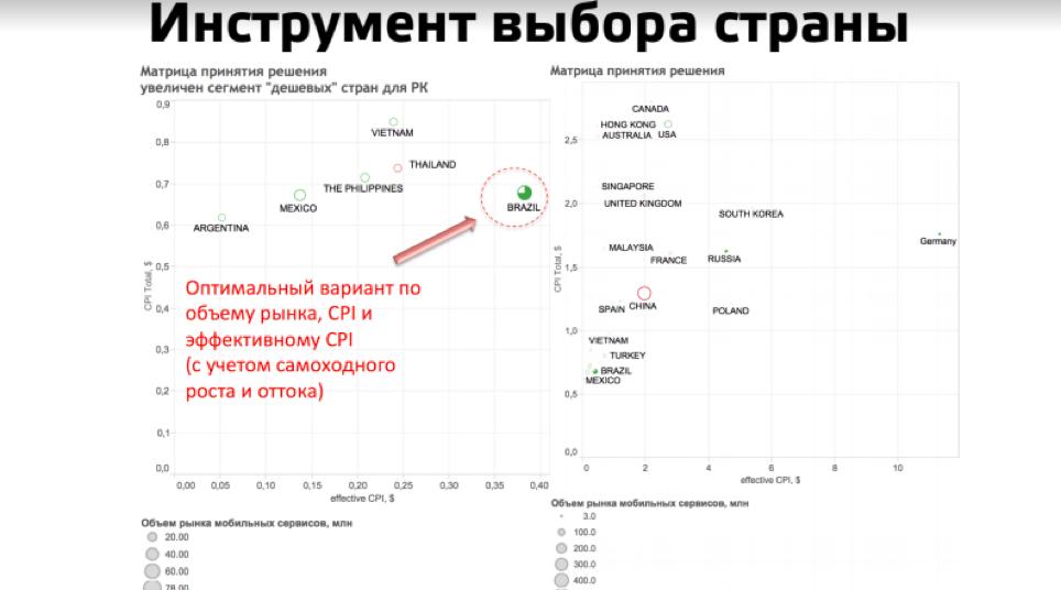 Елена Серегина — По оси Y — цена одного лида, по оси X — эффективный CPI
