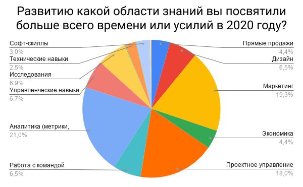 Развитию какой области знаний вы посвятили больше всего времени или услилий в 2020 году