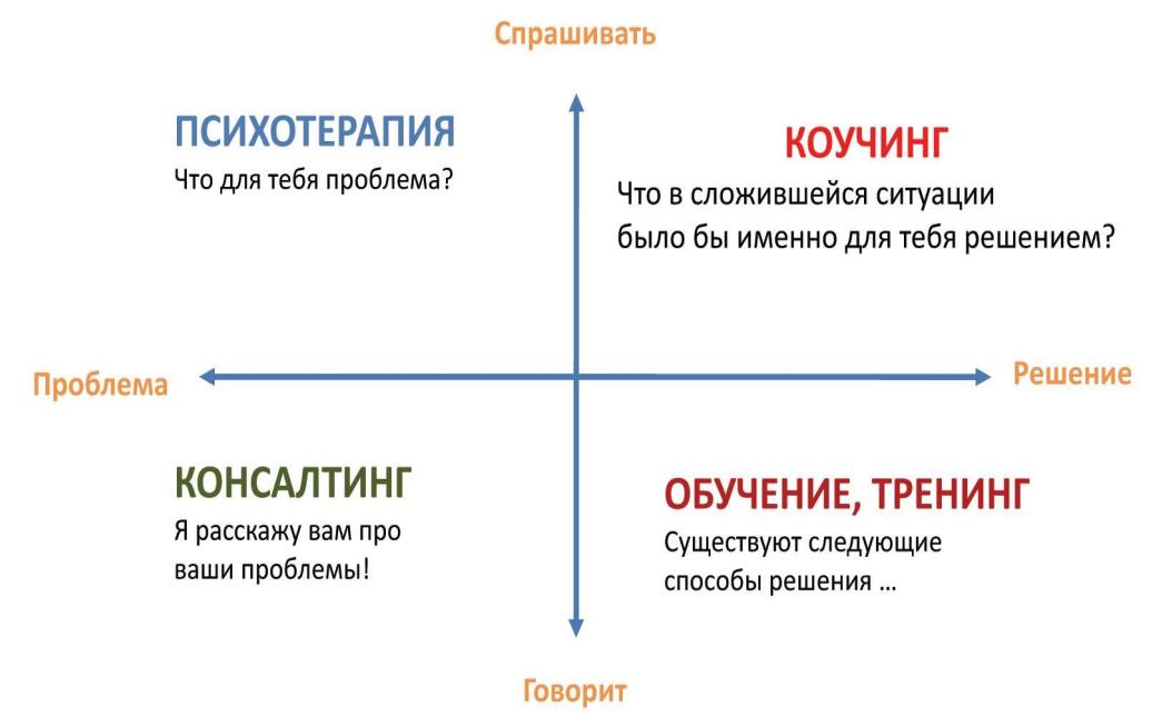Слайд из презентации в модуле о коучинге