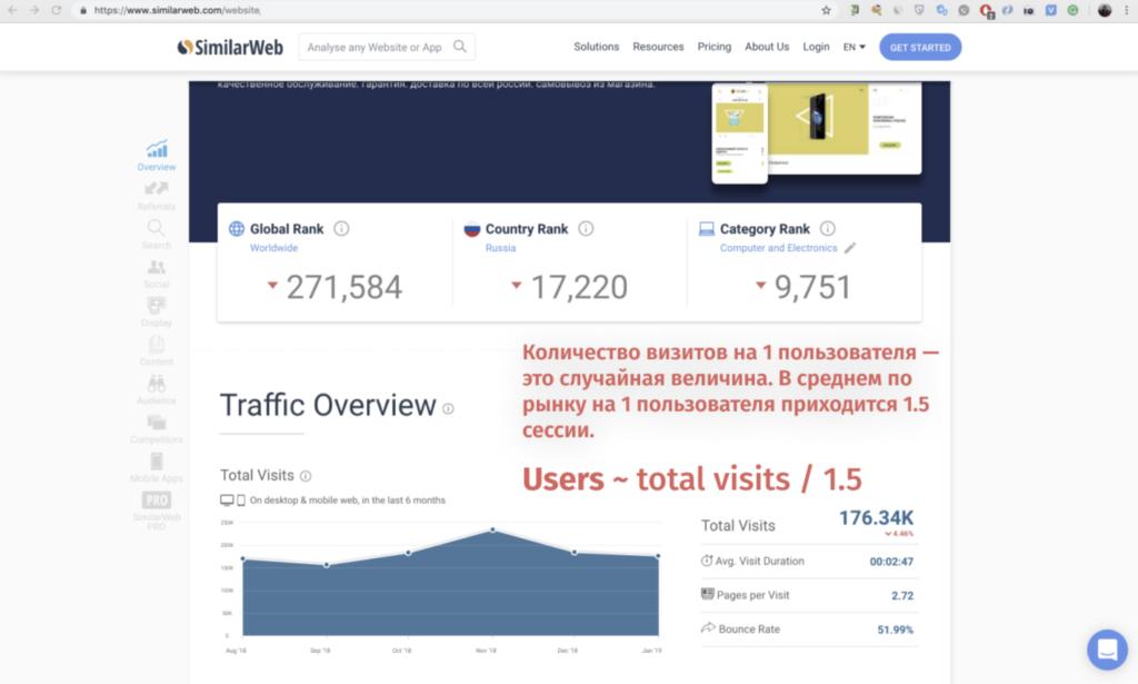 Анализ сайта в SimilarWeb