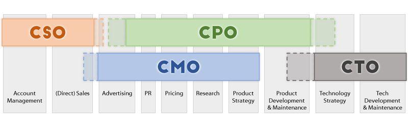 Кто такой CPO в понимании западных компаний