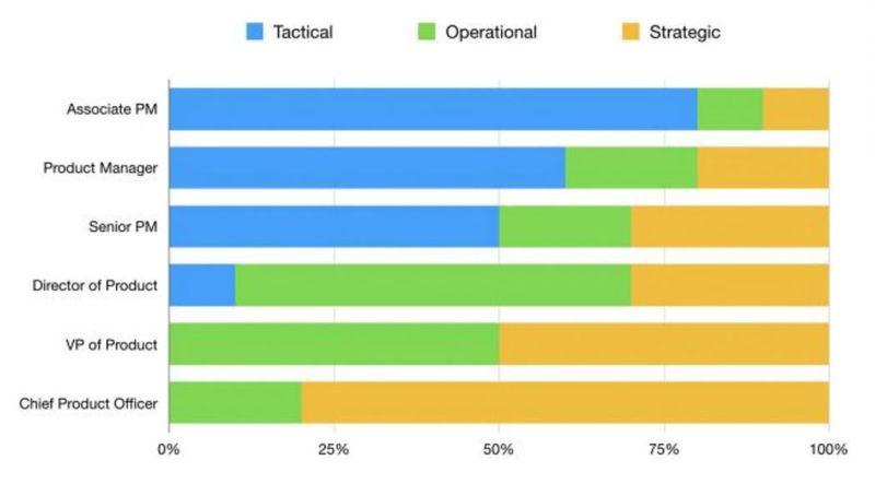 Доля тактических, операционных и стратегических действий в карьерном треке менеджера продуктов. Источник: AltexSoft