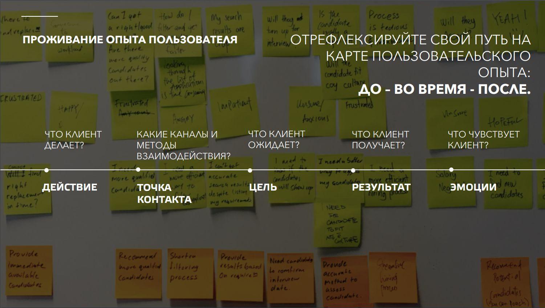 Вопросы, на которые отвечает карта пользовательского опыта (CJM), слайд из презентации Абсамата и Натальи