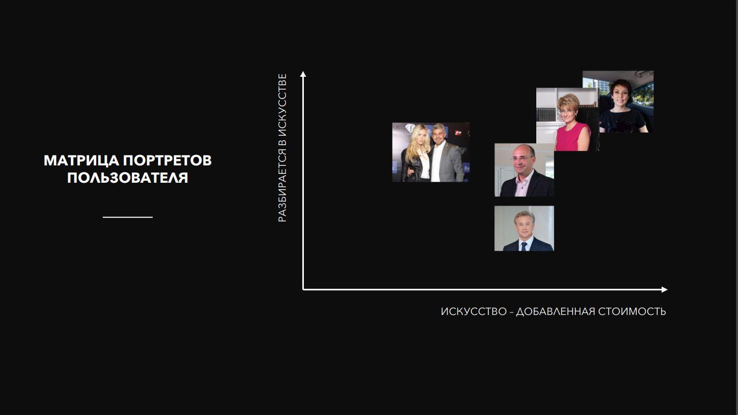Матрица портретов пользователей, слайд из презентации Абсамата и Натальи