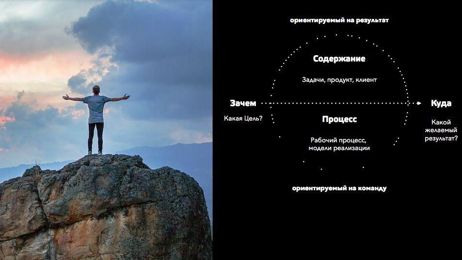 Схема дизайн-мышления, слайд из презентации Абсамата и Натальи