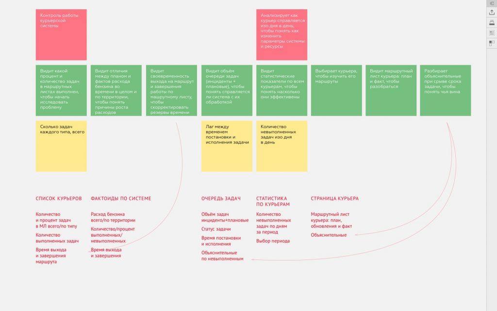 Пример инвентаризации набора пользовательских историй. Красный текст — результат фазы инвентаризации