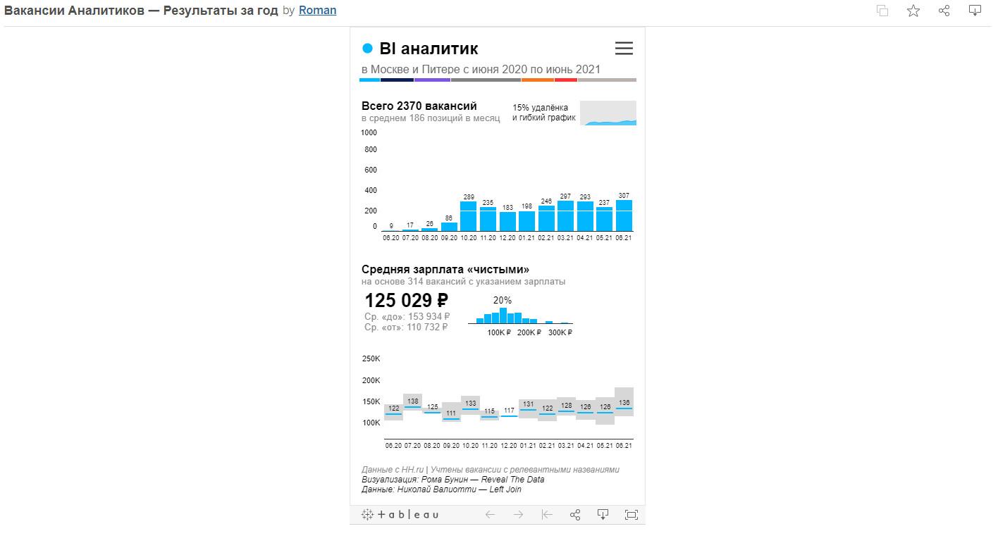 Пример визуализации в Tableau из публичного аккаунта Романа. Посмотреть в высоком разрешении: https://public.tableau.com/app/profile/roman4734/viz/_16292721203710/sheet0