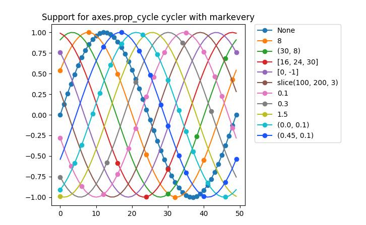 Пример визуализации с помощью Python-библиотеки matplotlib. Посмотреть в высоком разрешении с примером кода: https://matplotlib.org/stable/gallery/lines_bars_and_markers/markevery_prop_cycle.html#sphx-glr-gallery-lines-bars-and-markers-markevery-prop-cycle-py