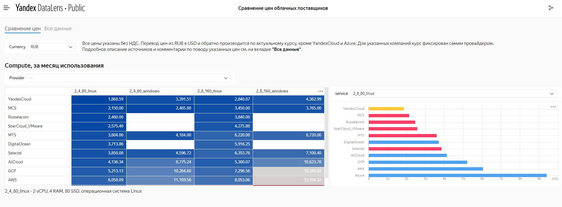 Пример визуализации данных в Yandex DataLens. Посмотреть в высоком разрешении: https://datalens.yandex/b3ptndvhcukq7