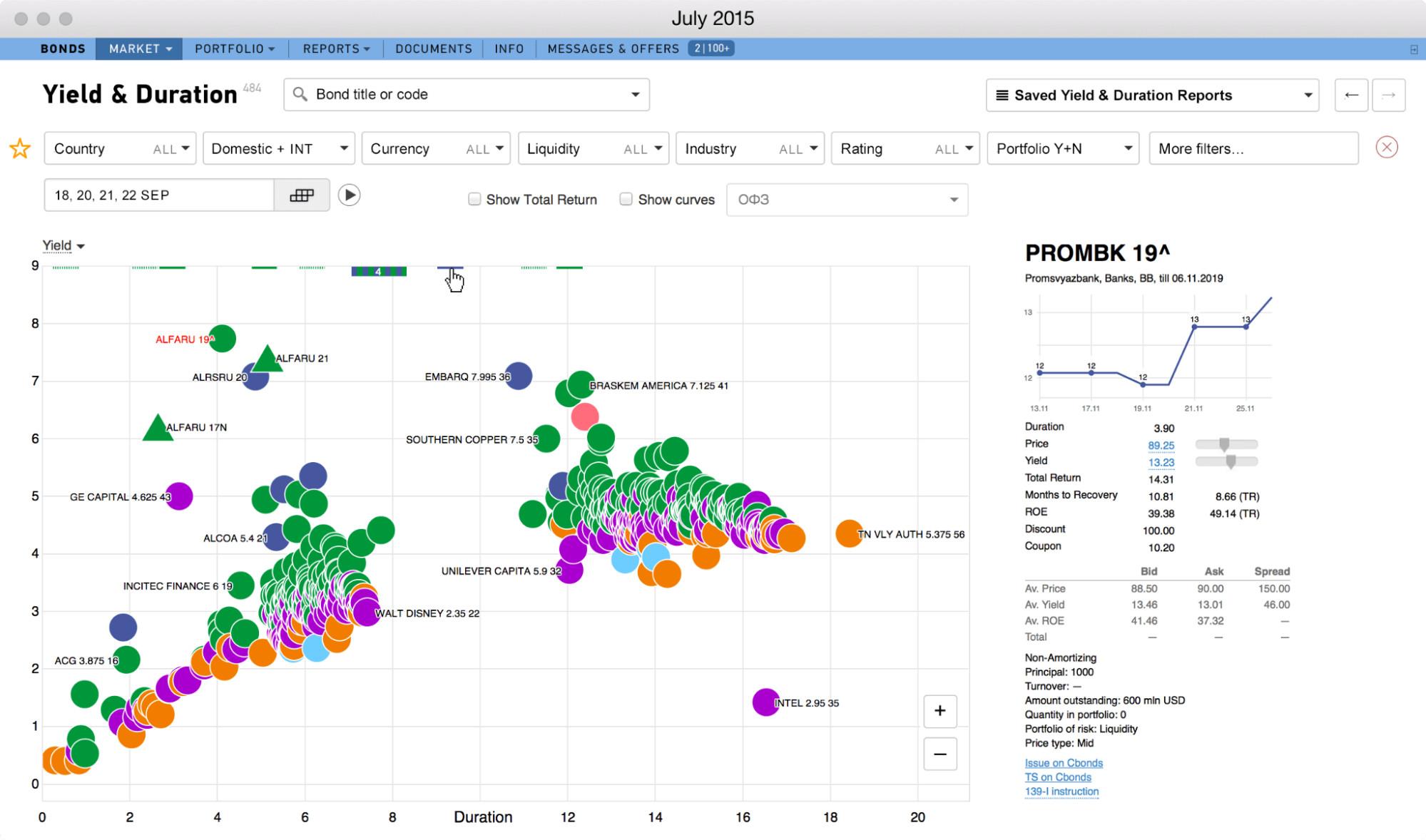 Сервис для анализа рынка ценных бумаг от «Лаборатории данных». Смотреть в высоком разрешении: https://datalaboratory.ru/projects/bonds